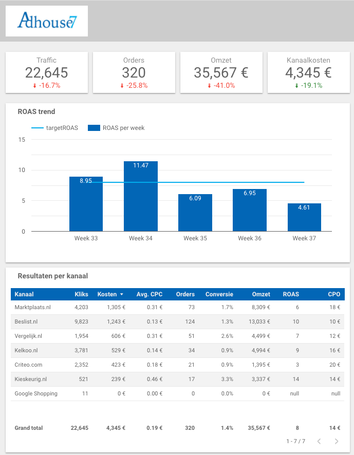 Adhouse7 Performance Dashboard